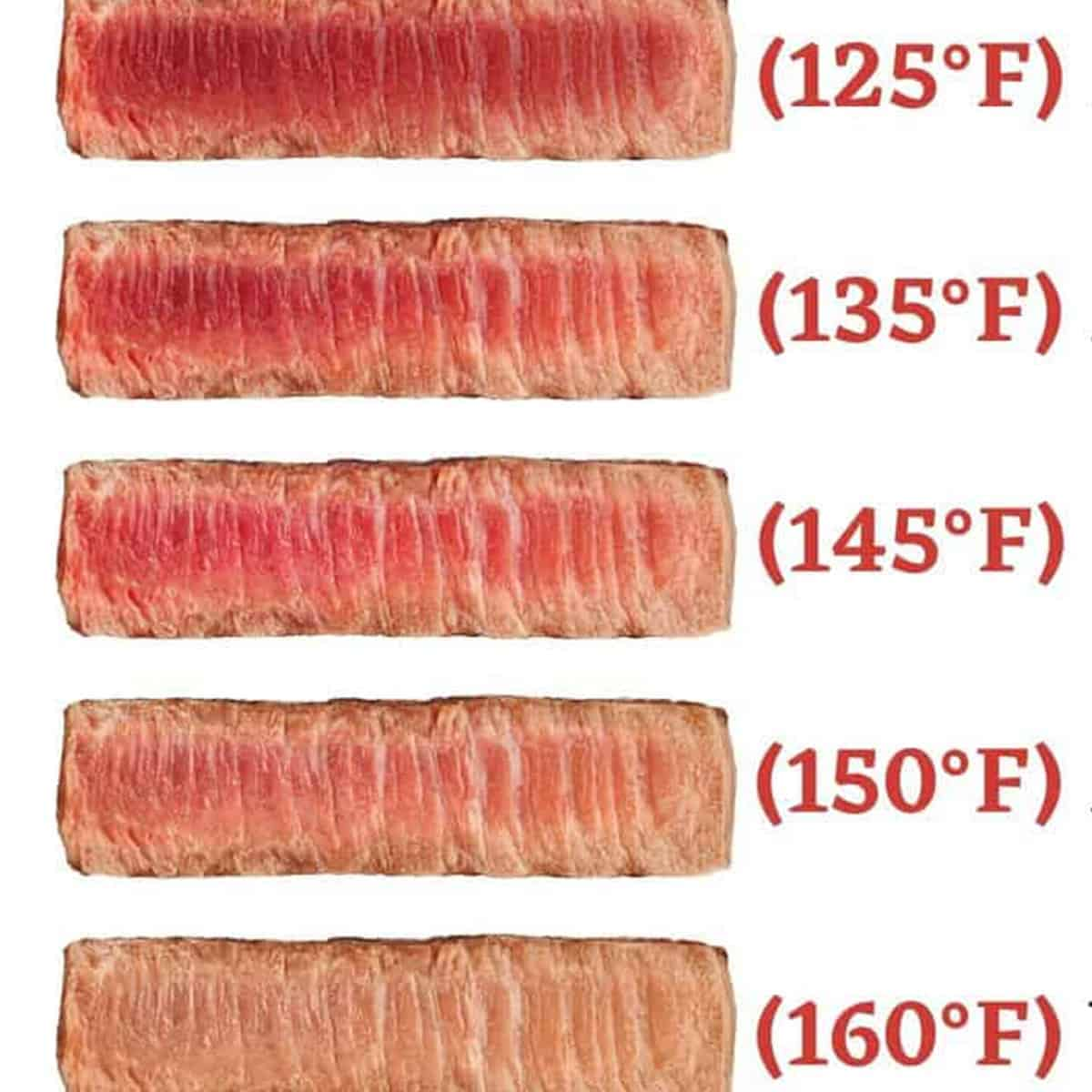 chart showing slices of beef with temperatures